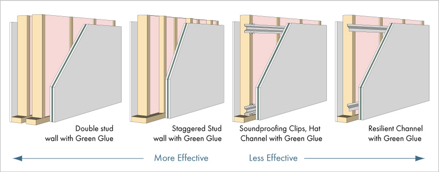 Sound Dampening Insulation For Walls : Smart homes